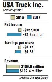 Graphs showing USA Truck Inc. second quarter information.