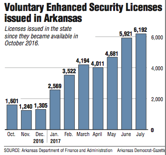 drivers license renewal texarkana arkansas