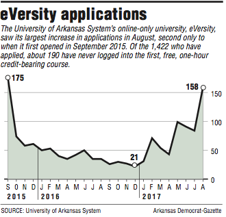 graph-showing-information-about-applications-for-the-university-of-arkansas-systems-eversity