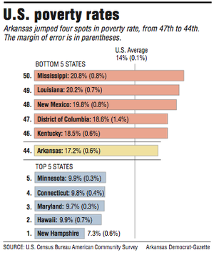 Graph showing information about U.S. poverty rates