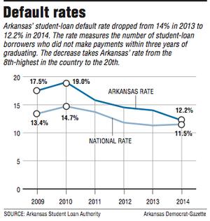 A graph showing default rates
