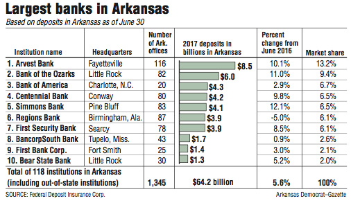 Arvest's deposits at $8 5B in state