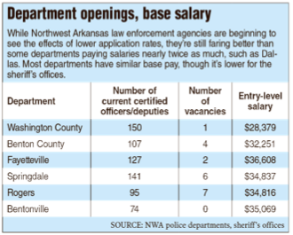 Area police ramp up recruitment efforts