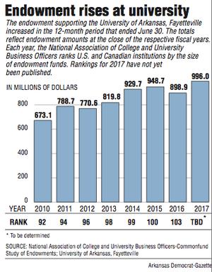 A graph showing UA endowments