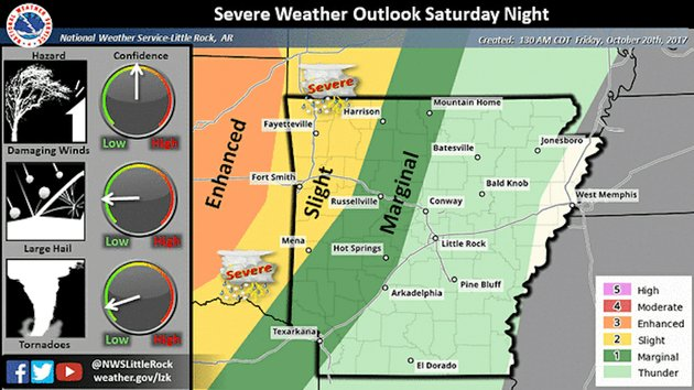 northwest-arkansas-faces-the-greatest-risk-for-storms-to-turn-severe-this-weekend-according-to-the-national-weather-service-in-north-little-rock-straight-line-winds-are-the-primary-threat