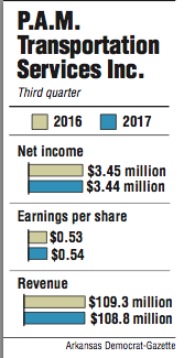 Graphs showing P.A.M. Transportation Services' third-quarter financial results