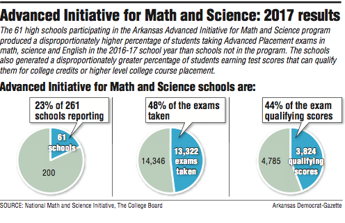 advanced-initiative-for-math-and-science-2017-results