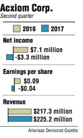 Graphs showing Acxiom Corp. second quarter information.