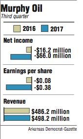 Graphs showing Murphy Oil third quarter information.