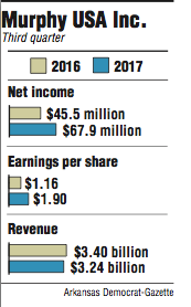 Graphs showing Murphy USA Inc. third quarter information.