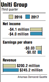 Graphs showing information about Uniti Group's Third quarter