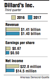 Graphs showing Dillard's Inc. third quarter information.
