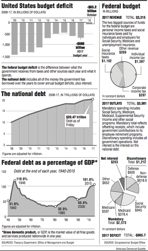 Graphs showing information about the United States' budget and debt
