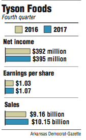 Graphs showing information about Tyson Foods' Fourth quarter