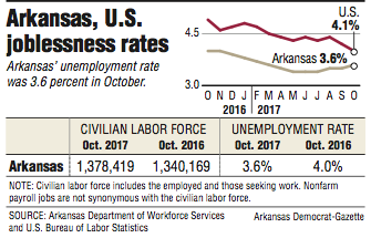 graph-showing-information-about-the-arkansas-and-us-joblessness-rates
