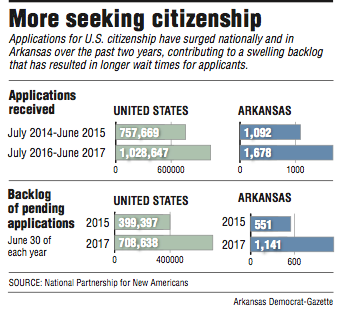 graphs-showing-citizenship-application-information