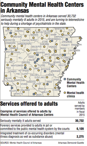 Community Mental Health Centers in Arkansas