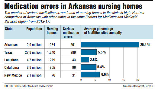 graph-showing-information-about-medication-errors-in-arkansas-nursing-homes