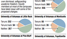 Faculties' outcries slow UA System's tenure-policy redo