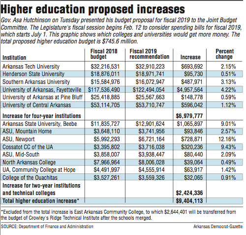 information-about-higher-education-proposed-increases