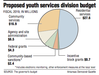 graph-showing-the-proposed-youth-services-division-budget