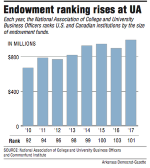 A graph showing endowment ranking rises at UA
