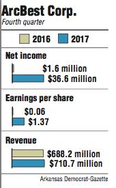 Graphs showing ArcBest Corp. fourth quarter information.
