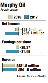 Graphs showing Murphy Oil fourth quarter information.