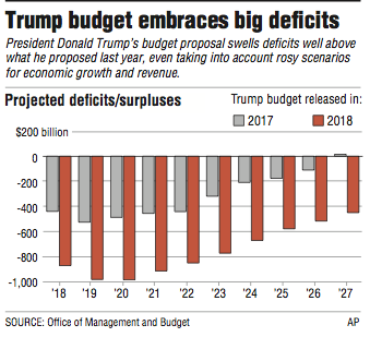 graph-showing-the-trump-budget