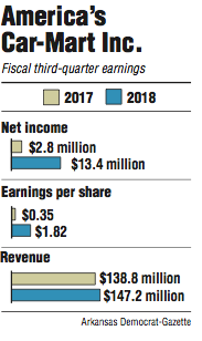 Graphs showing America's Car-Mart Inc. fiscal third quarter earnings