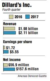 Graphs showing Dillard's Inc. fourth quarter information.