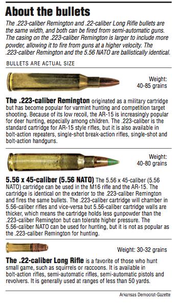 Arkansans weigh in as AR-style rifles again lead debate