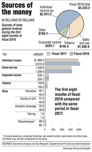 Graphs showing Arkansas sources of general revenue.