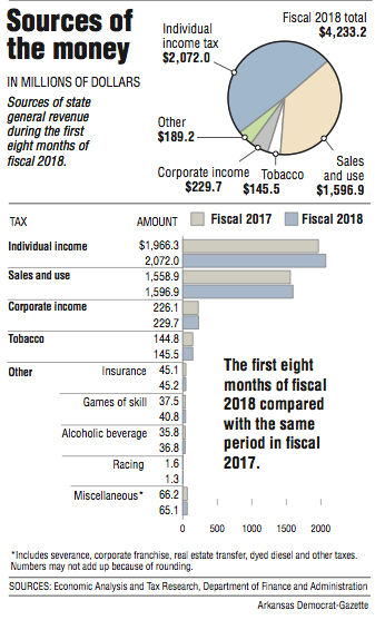 State revenue sets February record