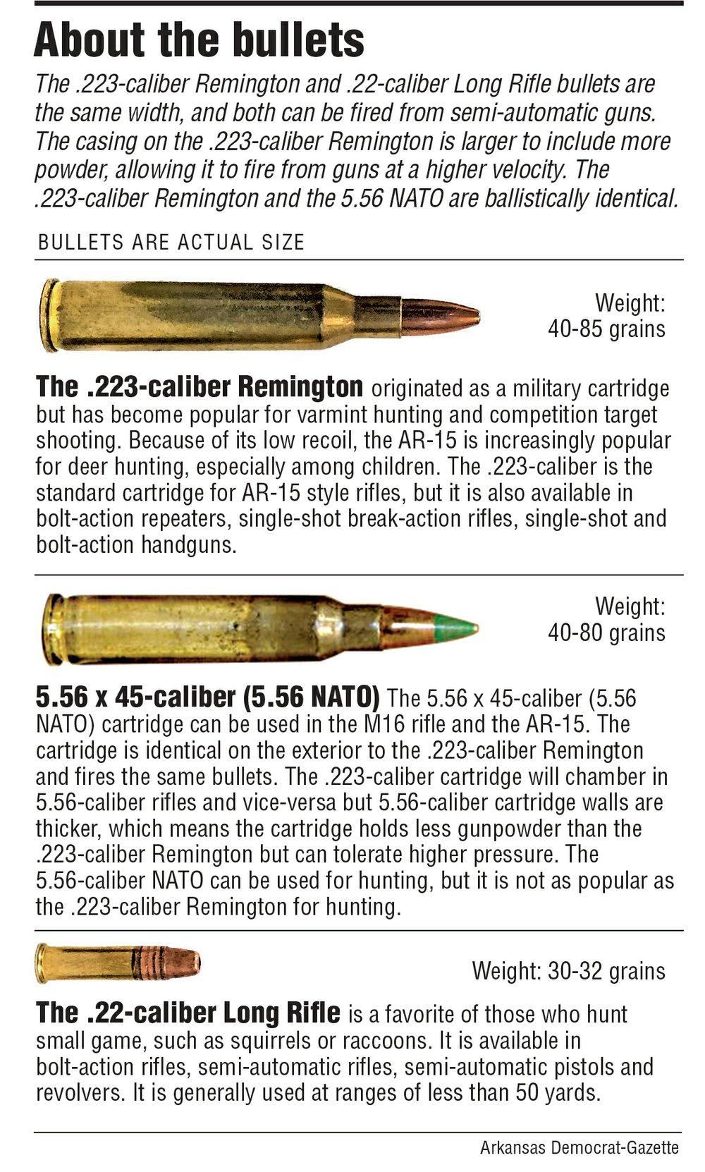 AR-style rifles again lead debate