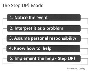 Step up: The Step Up! Bystander Intervention Facilitator Training Program Model encourages students to say something if they see a classmate being bullied.