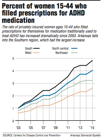 Dramatic Rise In Adhd Medication >> Rise Seen In Adhd Prescriptions Filled By Women In Region Including