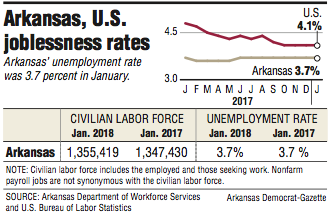 information-about-arkansas-and-us-joblessness-rates
