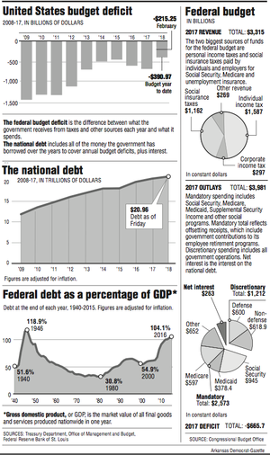 Graphs showing information about the budget and debt of the United States