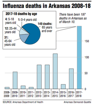 Graphs showing Influenza deaths in Arkansas 2008-18