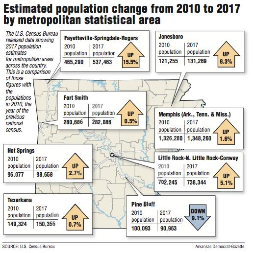 Jonesboro population