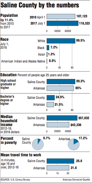 Graphs showing Saline County by the numbers