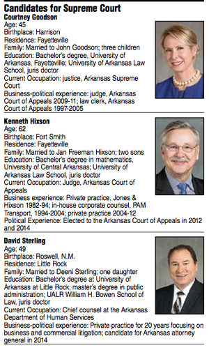 Candidates for Supreme Court