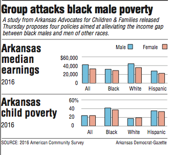 graphs-showing-arkansas-poverty-information