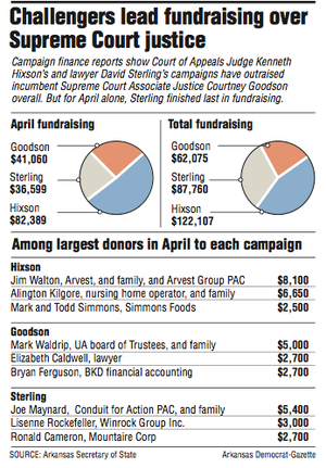 Challengers lead fundraising over Supreme Court justice