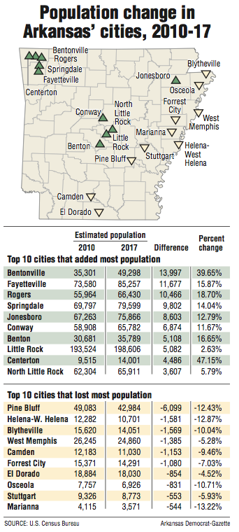 Arkansas' towns fade as suburbs flourish; census data show metro-area growth