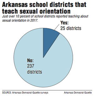 Arkansas school districts that teach sexual orientation.