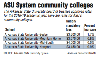 Asu Plan Raises Fees Keeps Tuition Flat