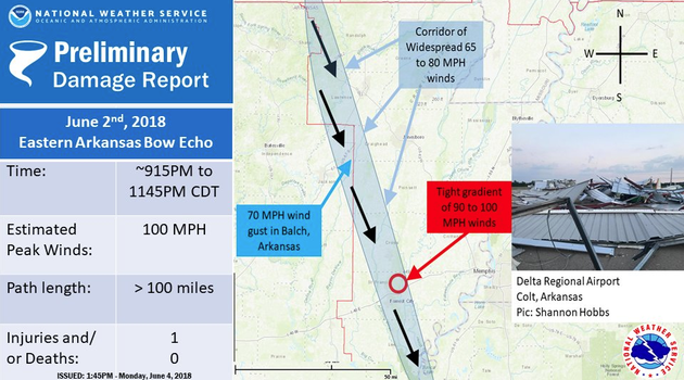 straight-line-winds-up-to-100-mph-caused-more-than-13000-power-outages-in-eastern-arkansas