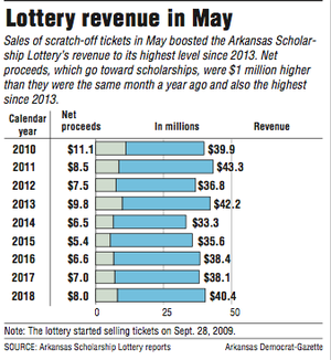 Lottery revenue in May